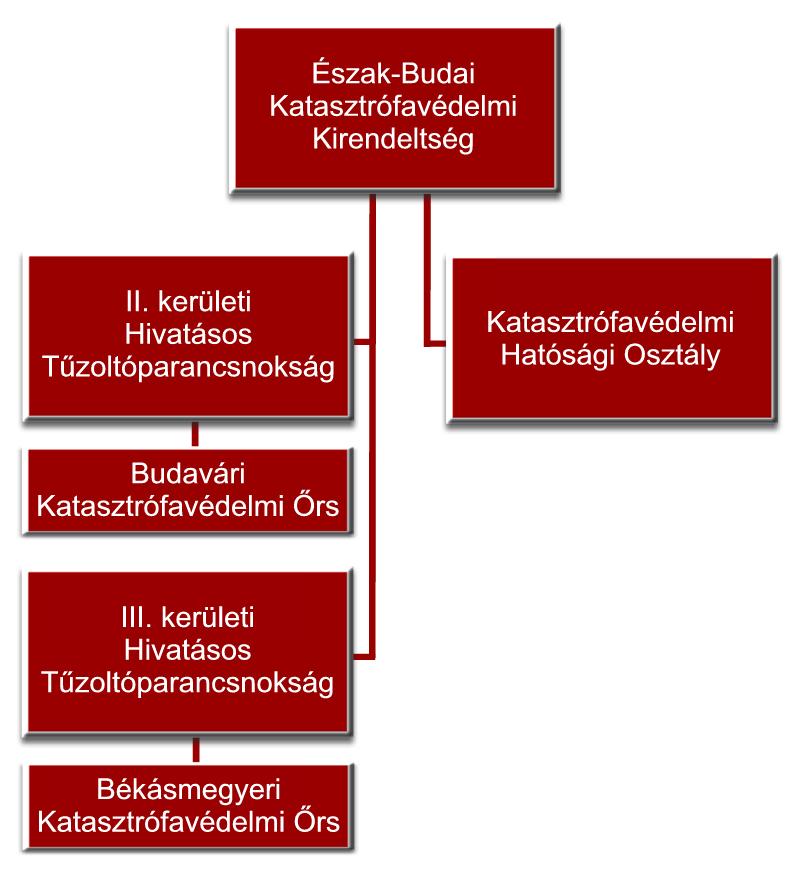 Az Észak-Budai Katasztrófavédelmi kirendeltség szervezete