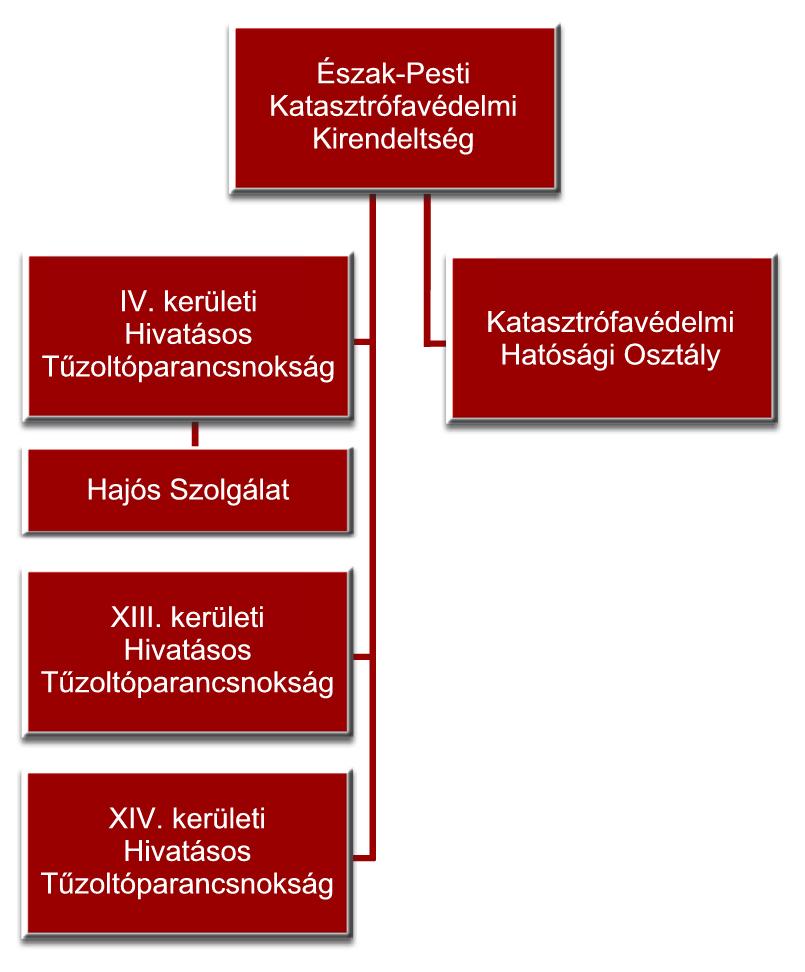 Az Észak-Pesti Katasztrófavédelmi kirendeltség szervezete