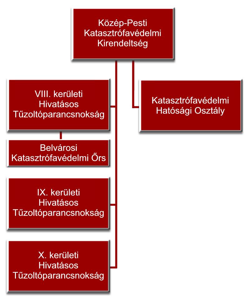 A Közép-Pesti Katasztrófavédelmi kirendeltség szervezete